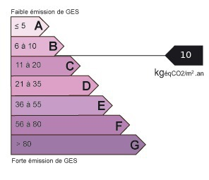 Emmission GES